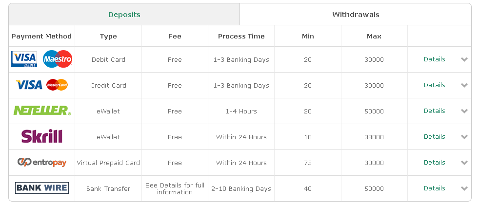 online betting withdrawals