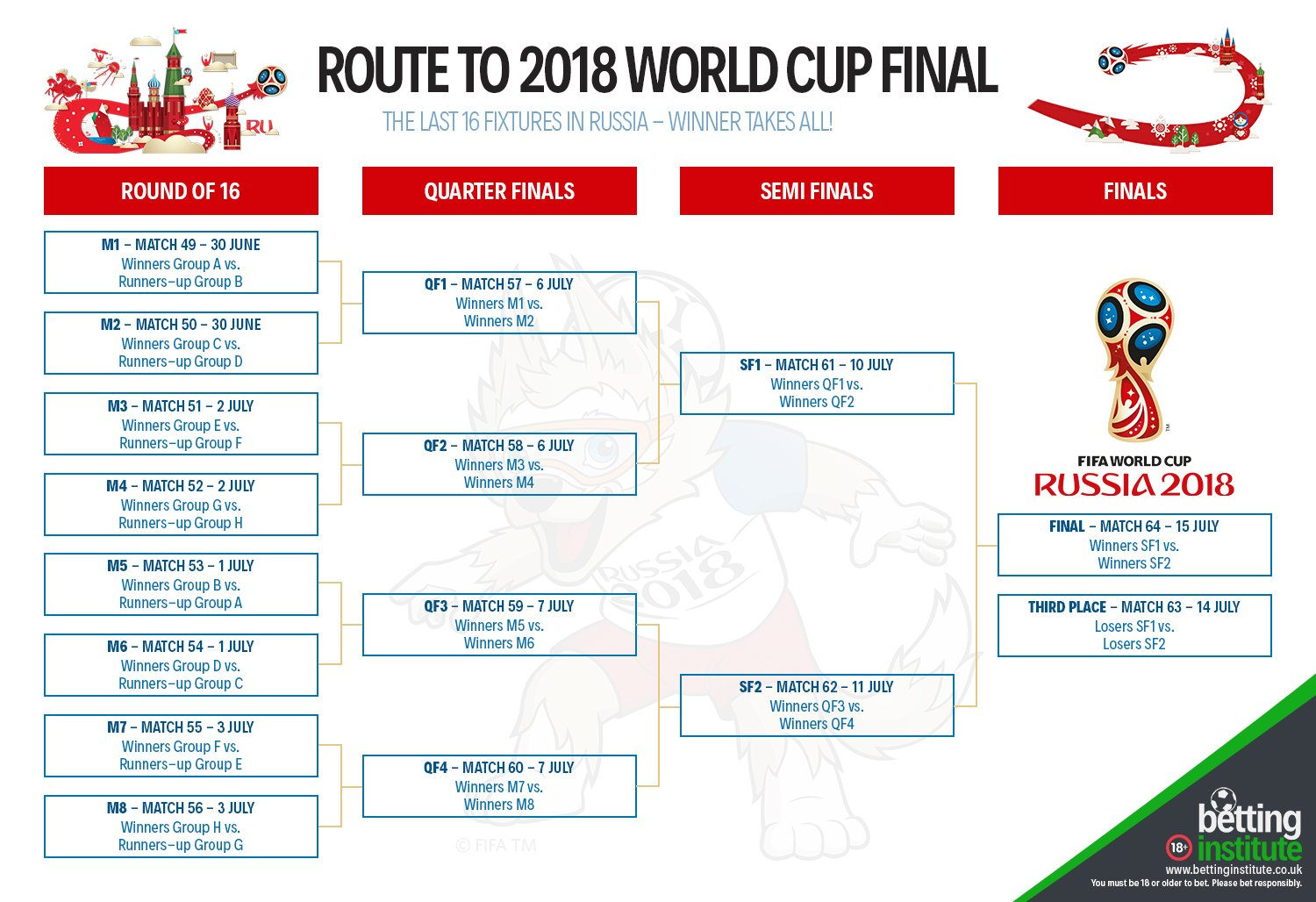 Route To 2018 World Cup Final Russia