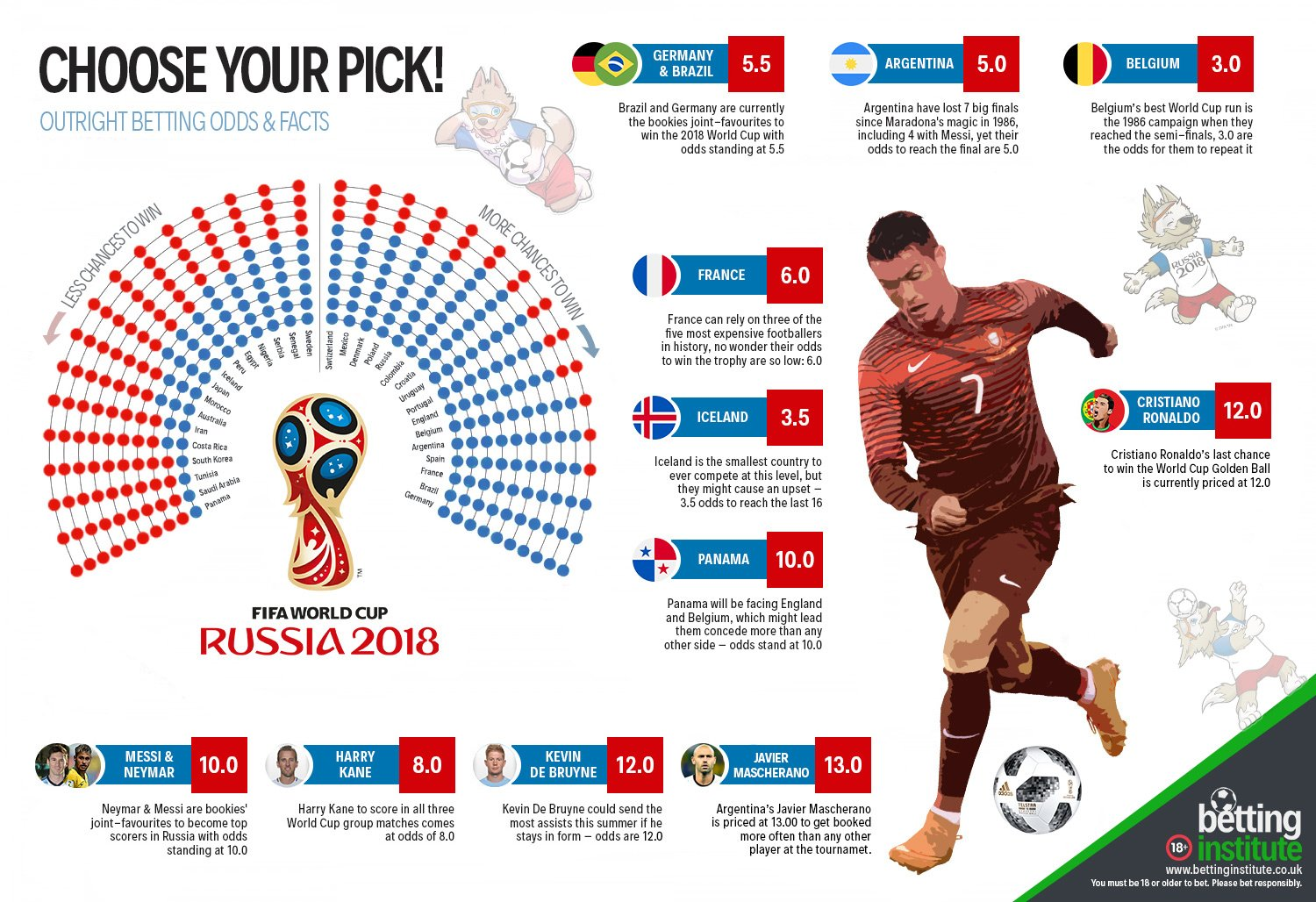 WC 2018 Russia Betting Infographic
