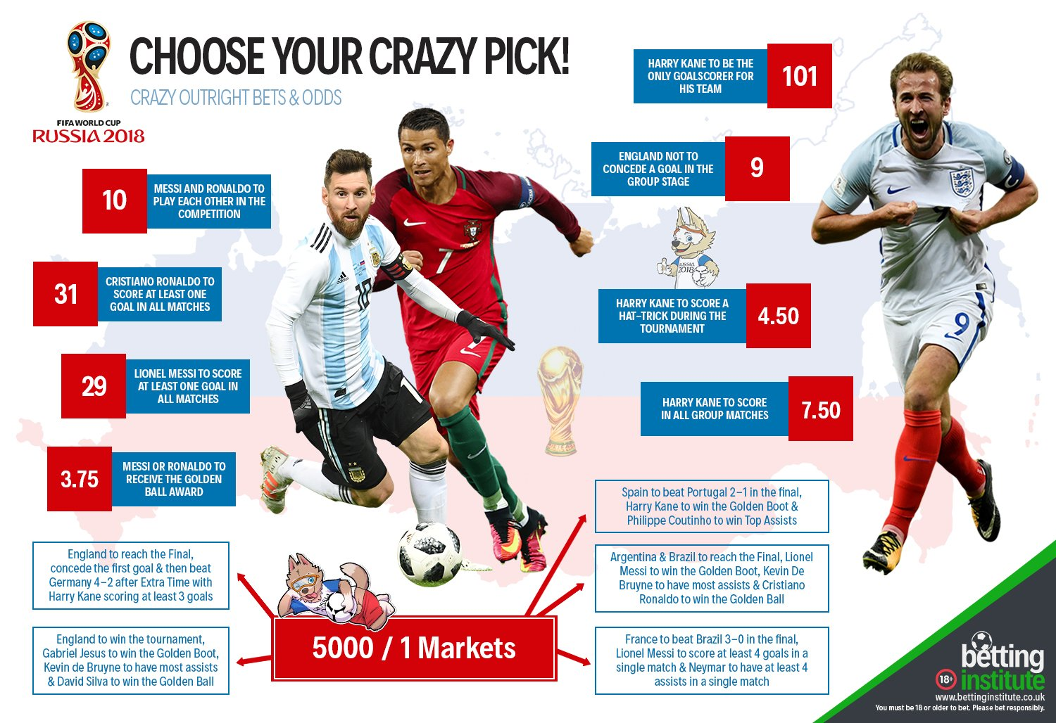 World Cup 2018 Crazy Odds Betting Infographic
