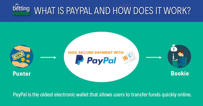 Safetypay Vs Paypal