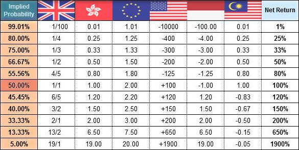 Betting odds uk explained sum ante post betting eborix