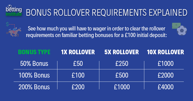 Sportsbook Bonus Rollover Requirements Explained