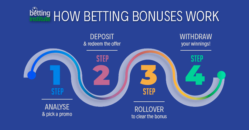 How Sports Betting Bonuses Work
