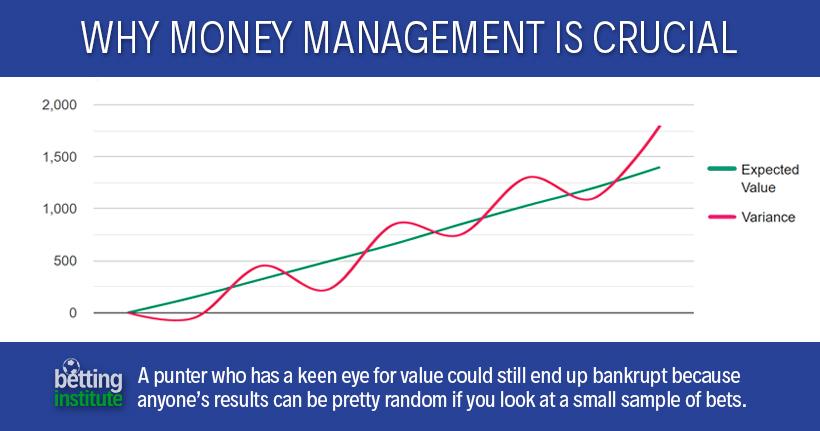 Pourquoi la gestion de l'argent est cruciale