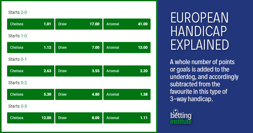 European Handicap Explained